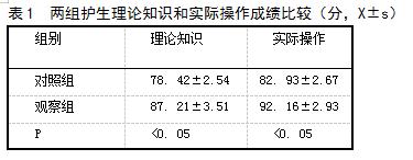 表1 两组护生理论知识和实际操作成绩比较(分,X±s)