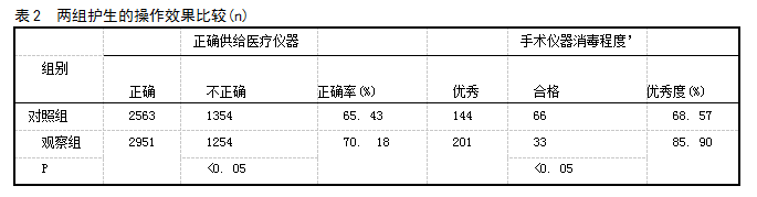 表2 两组护生的操作效果比较(n)