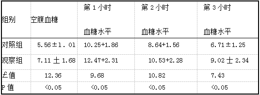 两组患者不同时间点血糖水平比较[(i蜘),mmol/L].png