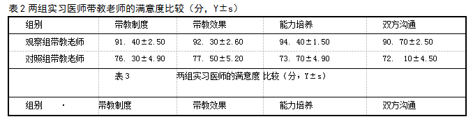 表2两组实习医师带教老师的满意度比较(分,Y±s)