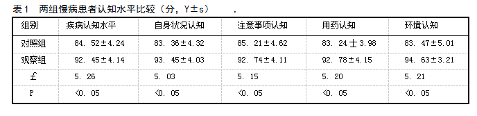 表1 两组慢病患者认知水平比较(分,Y±s)