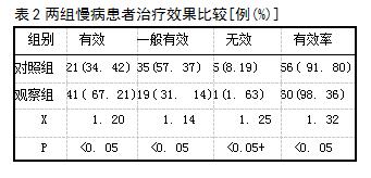 表2两组慢病患者治疗效果比较[例(%)]