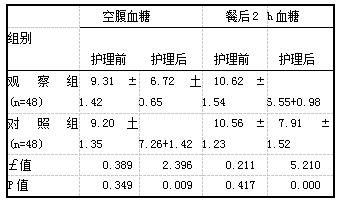 表1 护理前护理后血糖变化表【(x土s).mmol/L]