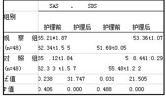 表2心理状态对比【(i±s),分】