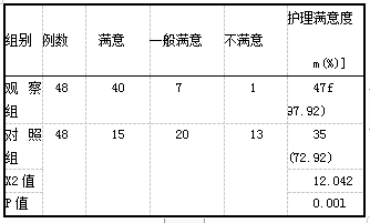 表4观察组、对照组的护理满意度比较表