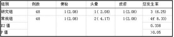两组不良反应率对比h(%).png