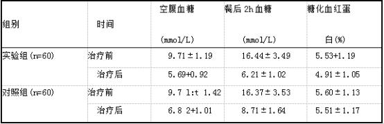 两组患者治疗前后血糖相关指标变化对比(xts).png