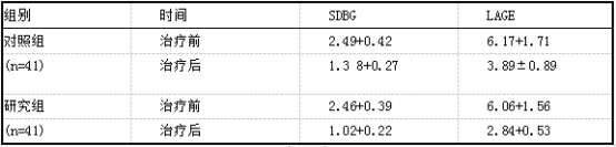 两组患者治疗前后血糖波动比较(xis).png