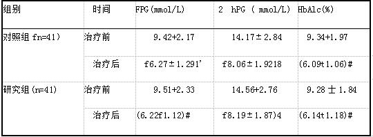 两组患者治疗前后血糖水平比较(xts).png