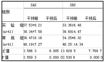 表2两组心理状态对比[(xis),分]