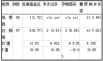表2两组患者的分娩结局比较[n(%)]
