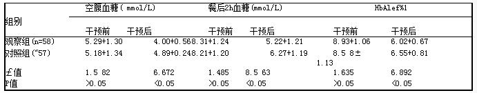 表1 两组患者的血糖控制情况比较[( x+s]