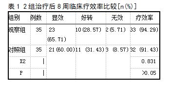 表1 2组治疗后8周临床疗效率比较[n(%)]