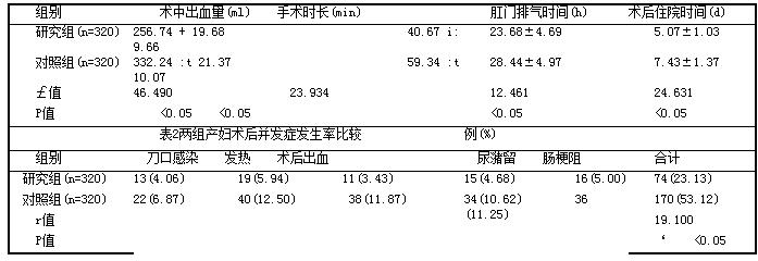 表1 两组产妇手术指标比较(i±s)
