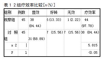 表1 2组疗效率比较[n(%)]