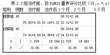 表2 2组治疗前、后PANSS量表评分比较(分,;+.s)
