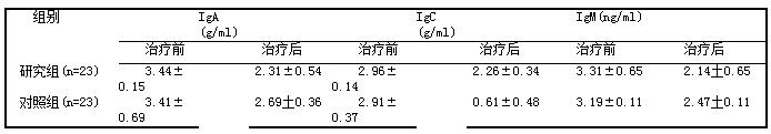 表2两组治疗前后lgA、lgG、lgM水平对比(its)