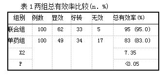 表1两组总有效率比较(n.%)