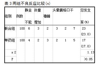 表3两组不良反应比较(n)