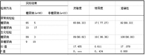 两种检测方法的诊断效果对比k(%)】.png