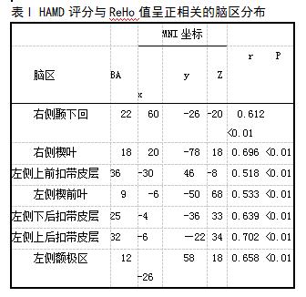 表1 HAMD评分与ReHo值呈正相关的脑区分布