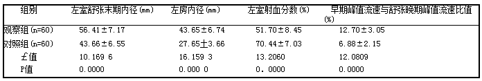 表1两组左室舒张末期内径、左房内径、早期峰值流速与舒张晚期峰值流速比值对比(i土s1