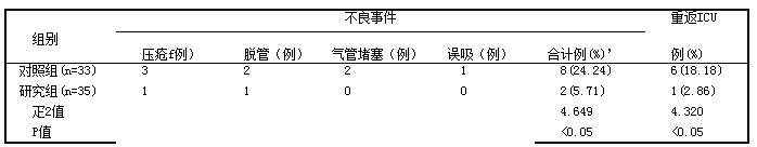 表1 组间不良事件发生率及重返ICU率对比