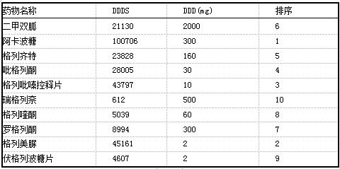 该院2017年9月-2018年2月门诊口服降糖药物的DDDS排序.png