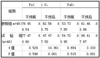 表3两组血气变化情况对比[mm Hg,(i±s)]