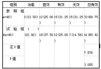 表1 两组临床疗效对比例(%)