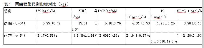 表1 两组糖脂代谢指标对比(xts)