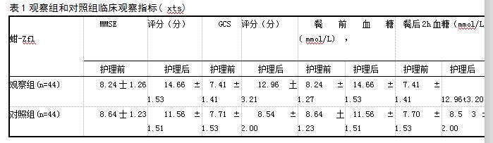 表1观察组和对照组临床观察指标( xts)