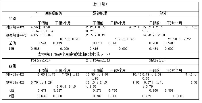 表2两组干预前及6个月后SDSCA总分和各维度分值比较[分,(i±s)]