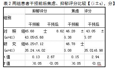 表2两组患者干预前后焦虑、抑郁评分比较【(i±s),分】