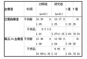 表3两组患者护理前后血糖值情况【(x±s).mmol/L]