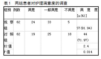 表1 两组患者对护理满意度的调查