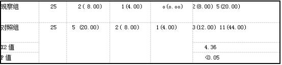 两组不良母婴结局比较k(%).png