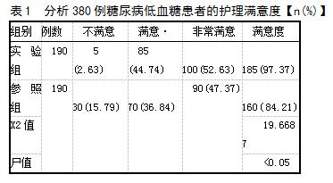 表1 分析380例糖尿病低血糖患者的护理满意度【n(%)】