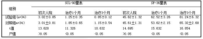 表1 两组患者治疗后不同时间段SCL-90量表、SF-36量表得分[分,(i±s)]