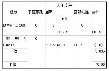表2两组不良反应发生率对比例(%)