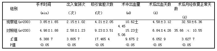 表1 两组手术指标变化情况对比(i土s)
