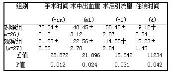 表1 两组患者临床手术指标比较(x士s)