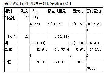 表2两组新生儿结局对比分析m(%)】