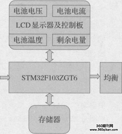 消防移动终端的电池管理系统设计六