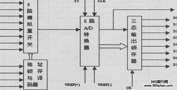 图7adc0809的内部逻辑结构图