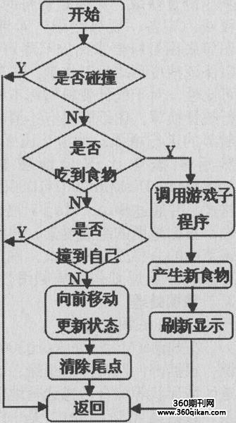 游戏子程序流程图,    4结语    文中基于sopc方式设计实现了贪吃蛇